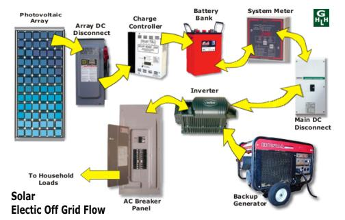 Solar Pv Systems Backup Power Ups Systems: Solar Power For Homes Enables You To Live