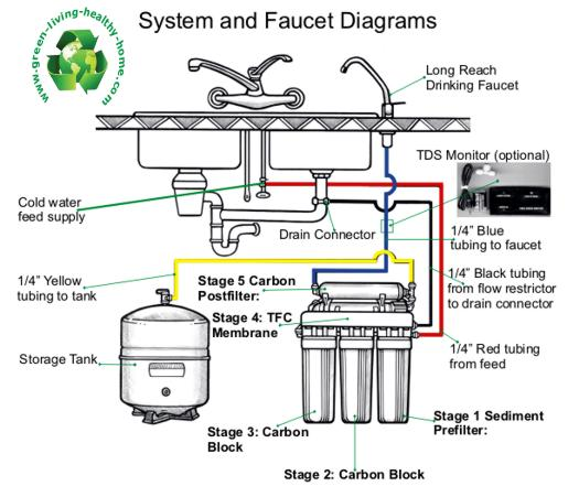 Reverse Osmosis system is the most effective to provide ...