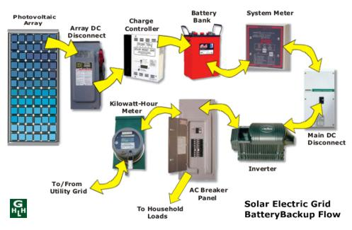 Solar Power For Homes Enables You To Live